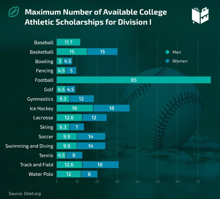 Scholarship Stats - Maximum Number of Available College Athletic Scholarship for Division I