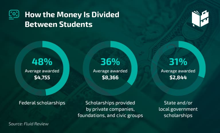 Scholarship Stats - How the Money Is Divided Between Students