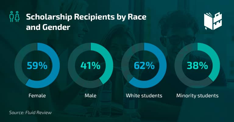 Scholarship Stats - Scholarship Recipients by Race and Gender