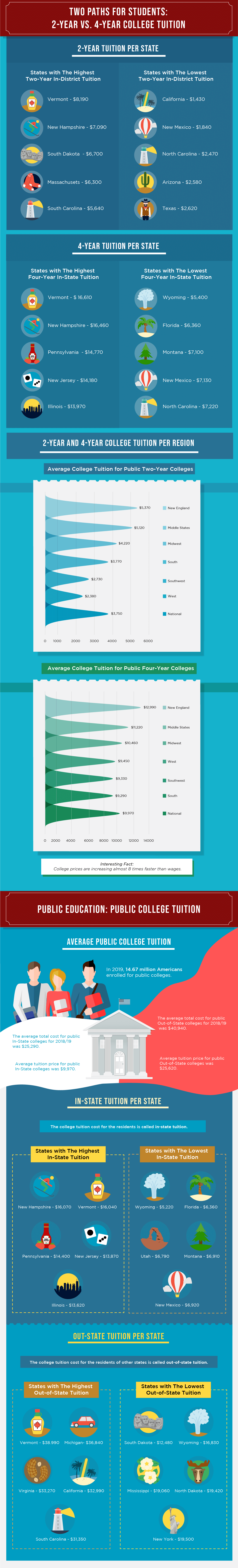 Average College Tuition In America [Infographic] 2