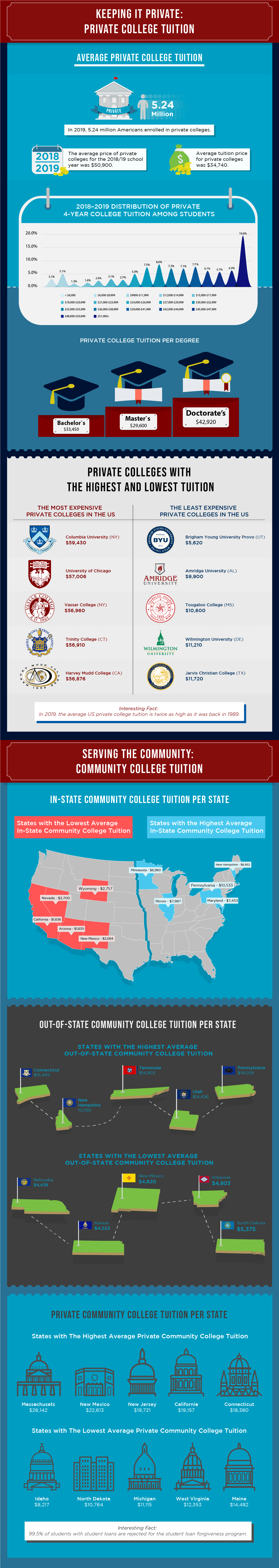 Average College Tuition In America [Infographic] 3