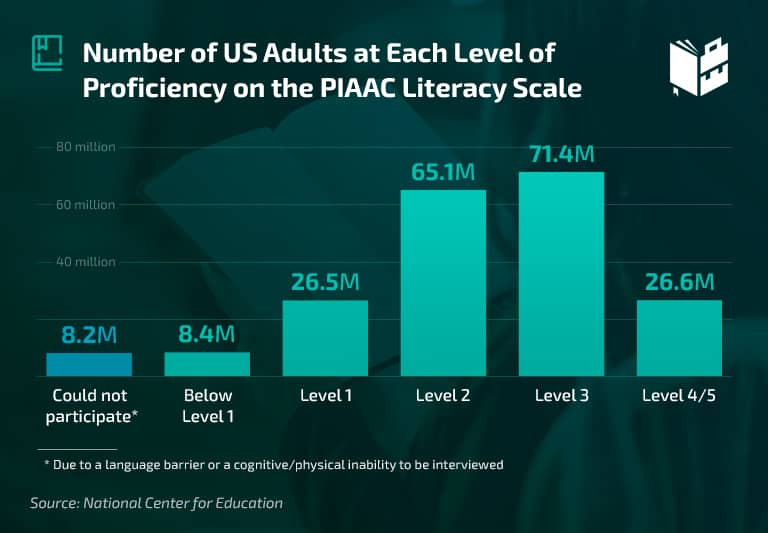 College Remediation Rates - Number of US Adults at Each Level of Proficiency on the PIAAC Literacy Scale