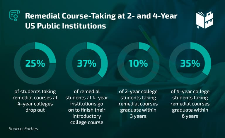 College Remediation Rates - Remedial Course-Taking at 2- and 4-Year US Public Institutions