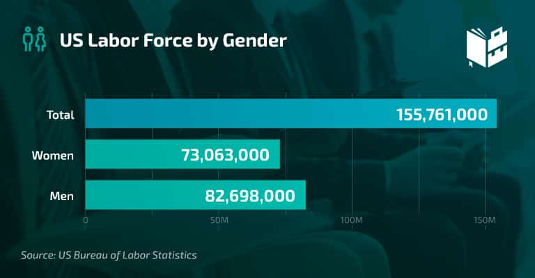 Workplace Statistics - US Labor Force by Gender