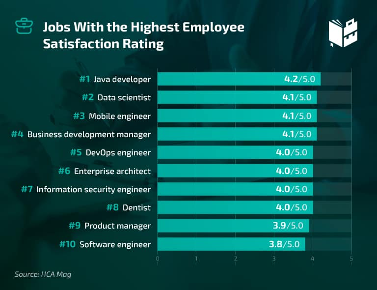 Workplace Statistics - Jobs With the Highest Employee Satisfaction Rating