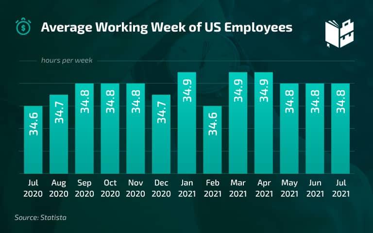 Workplace Statistics - Average Working Week of US Employees
