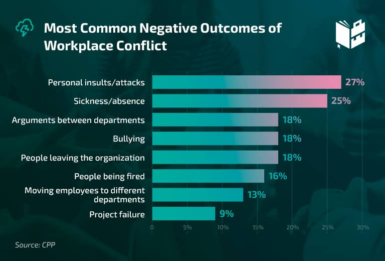 Workplace Statistics - Most Common Negative Outcomes of Workplace Conflict