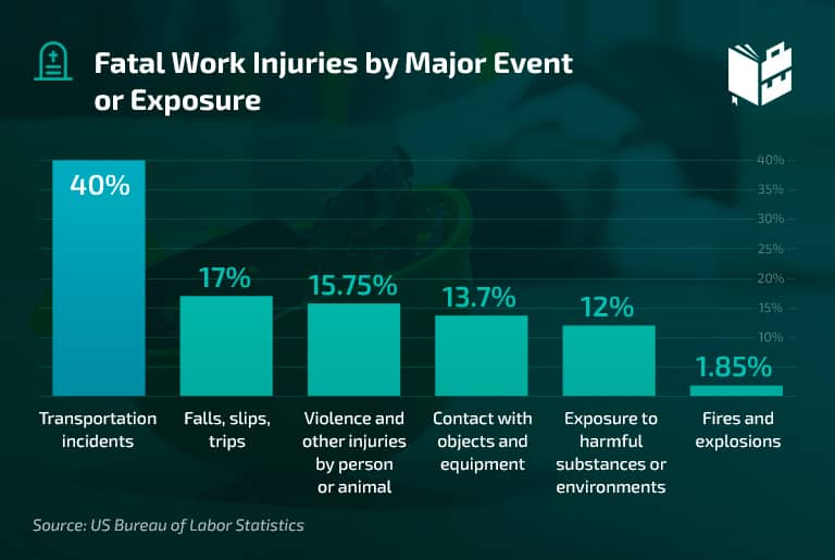 Workplace Statistics - Fatal Work Injuries by Major Event or Exposure