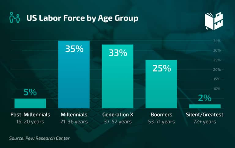 Workplace Statistics - US Labor Force by Age Group