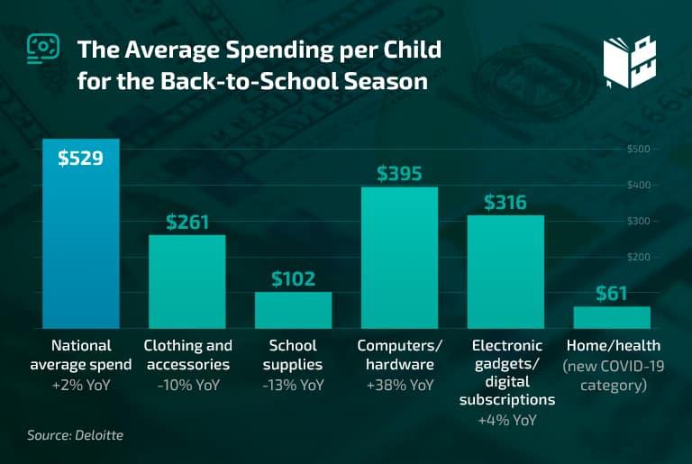Average high school spending
