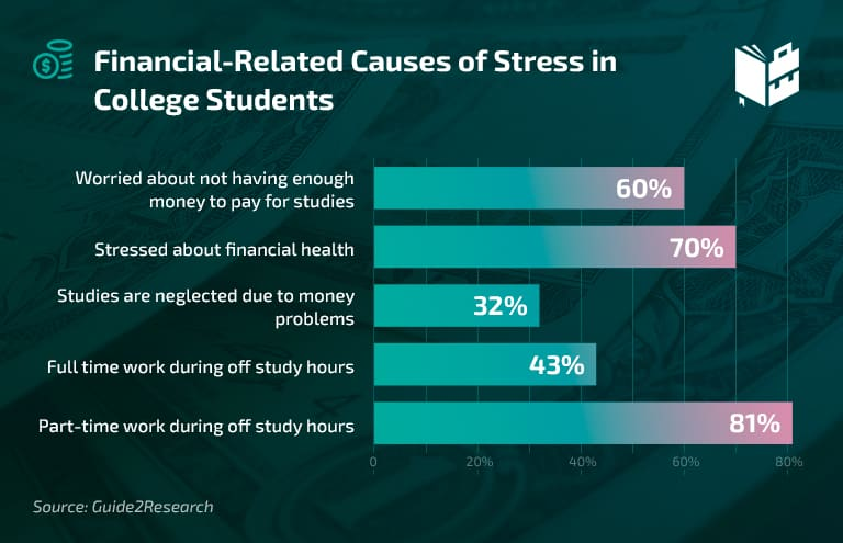 College Student Stress Statistics - Finance-Related College Student Stress Causes