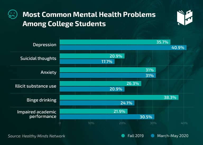 College Student Mental Health Statistics - Most Common Problems