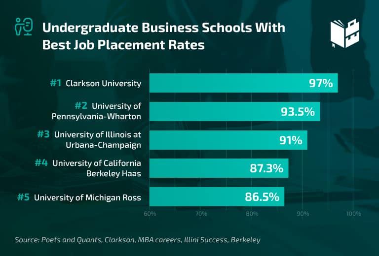 Best Undergraduate Business Schools Job Placement