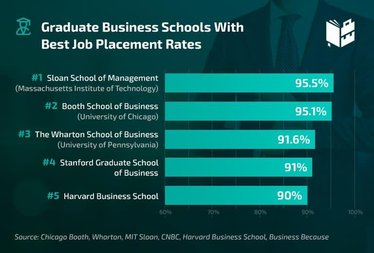 Best Graduate Business Schools Job Placement