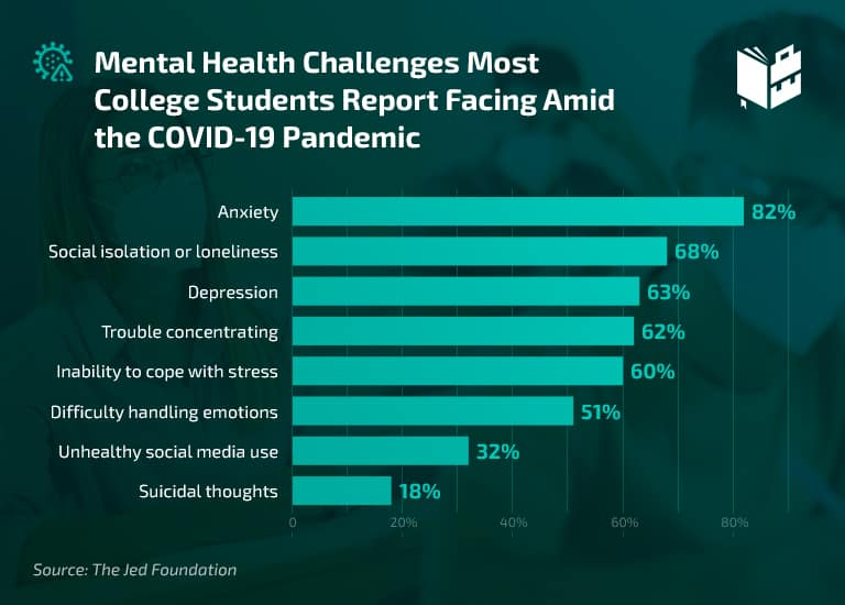 College Student Mental Health Statistics - Pandemic Anxiety