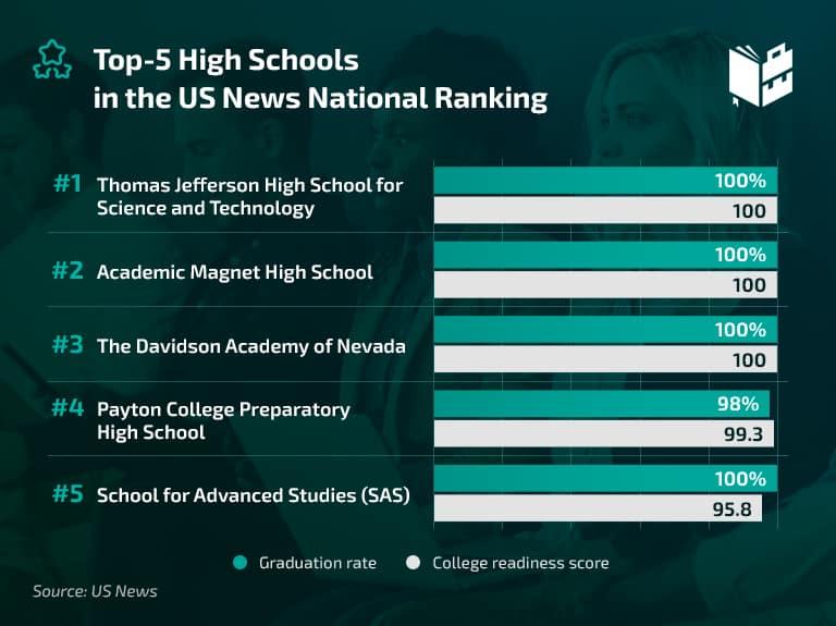 Top 5 High Schools in US
