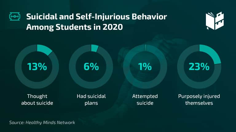 College Student Mental Health Statistics - Suicidal thoughts among students