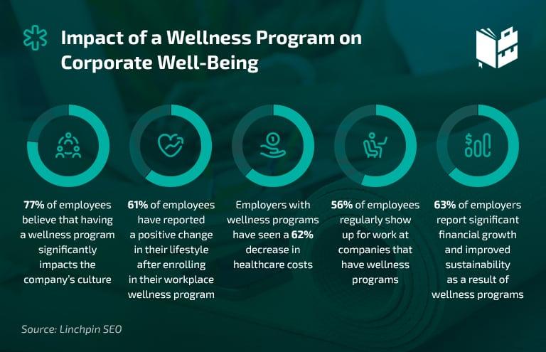 Workplace Statistics - Impact of Wellness Programs