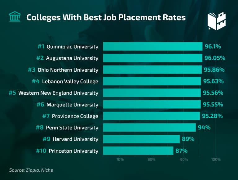 Colleges with best job placement rates