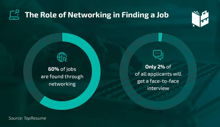 Employee Referral Statistics - The Role of Networking in Finding a Job