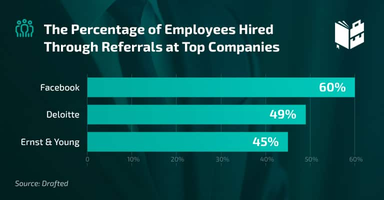 Employee Referral Statistics - The percentage of employees hired through referrals at top companies