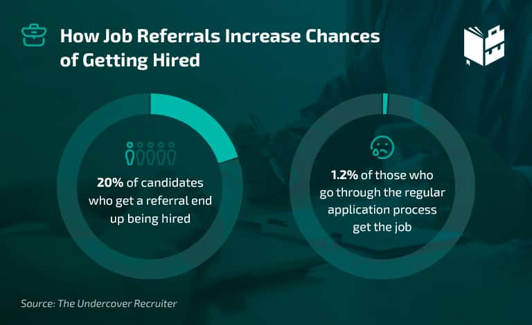 Employee Referral Statistics - How Job Referrals Increase Chances of Getting Hired
